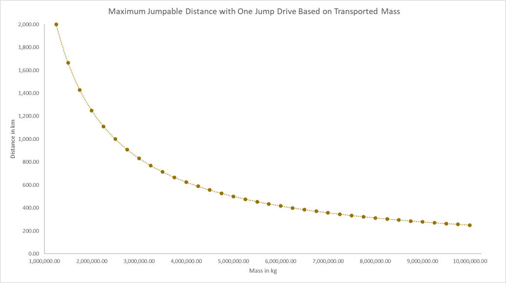 Space Engineers Jump Drive Chart.png